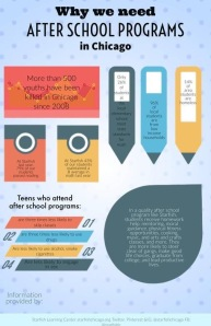 Why we need after school programs InfoGraphic. Nonprofit.